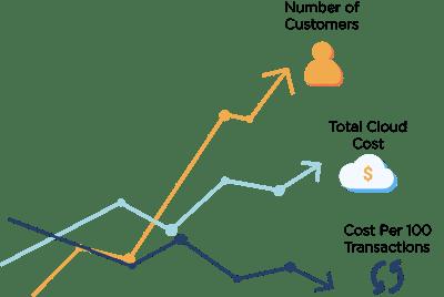 Cloud Unit Economics200