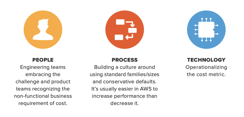 AWS cost management - CloudZero