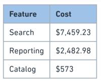 CloudZero cost per customer by feature