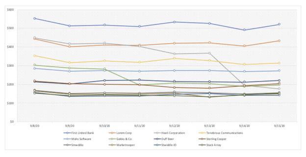 CloudZero Cost per Customer Chart