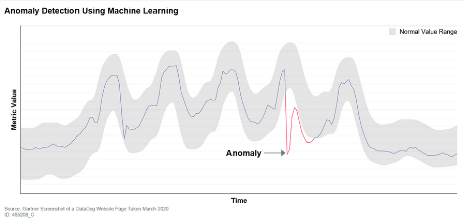 Anomaly Detection Using Maching Learning
