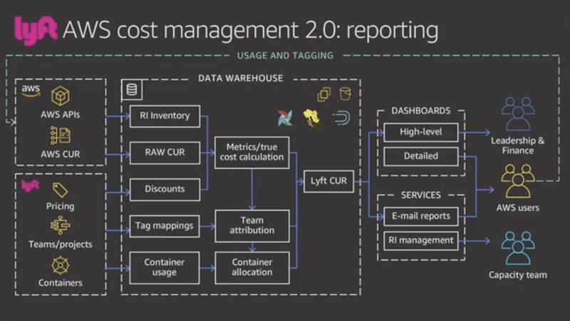 Lyft's Cloud Cost Management Best Practices