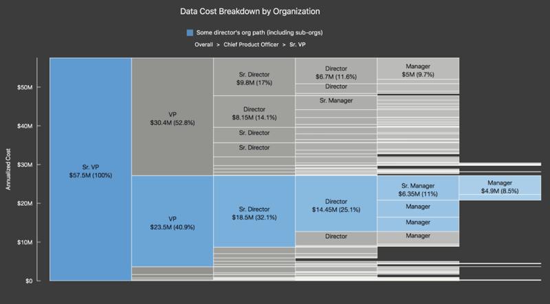 Netflix's Cloud Cost Management Best Practices