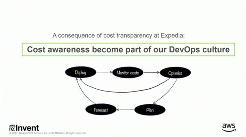 Expedia's Cloud Cost Management Best Practices