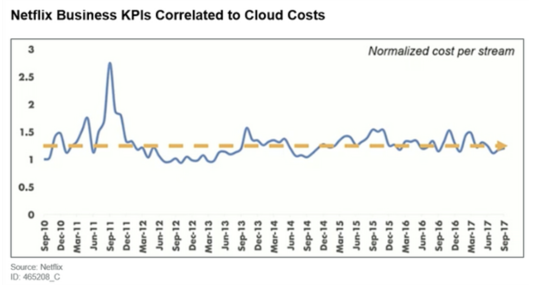 Netflix Business KPIs Connected to Cloud Cost Gartner
