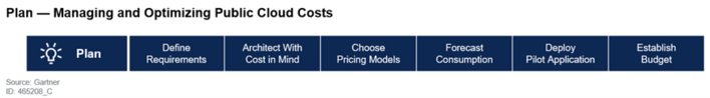 Gartner Managing and Optimizing Public Cloud Costs Plan