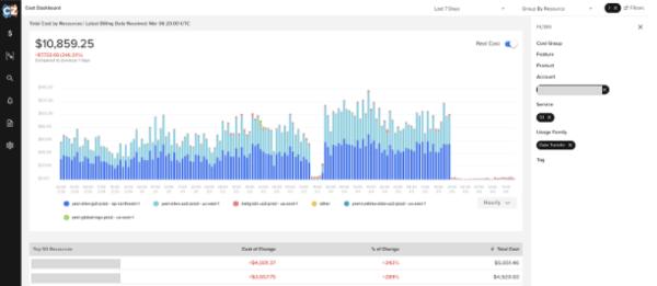 CloudZero Cost Chart