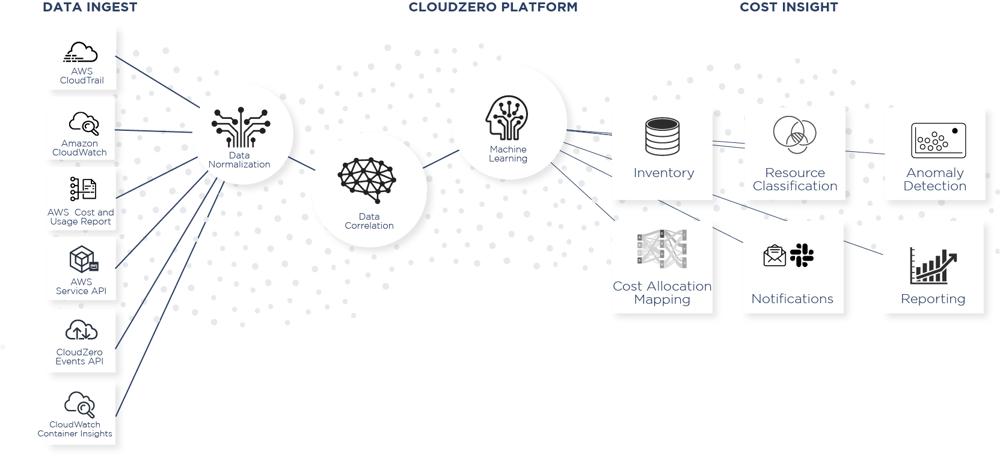 CloudZero Platform