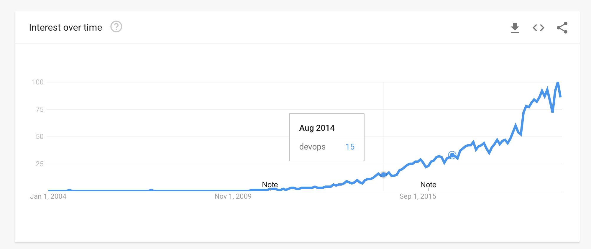 Shift Left Google Searches