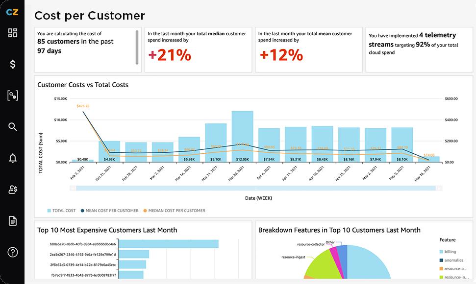 Cost Per Customer Dashboard
